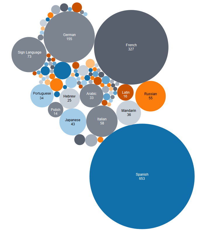 packed bubble chart showing top ten languages in different sized circles