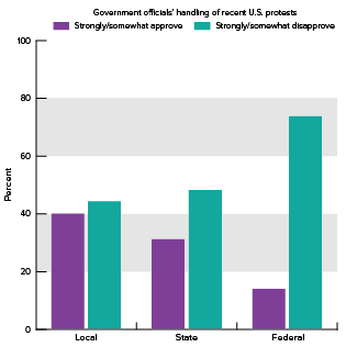 bar chart of government handling of protests